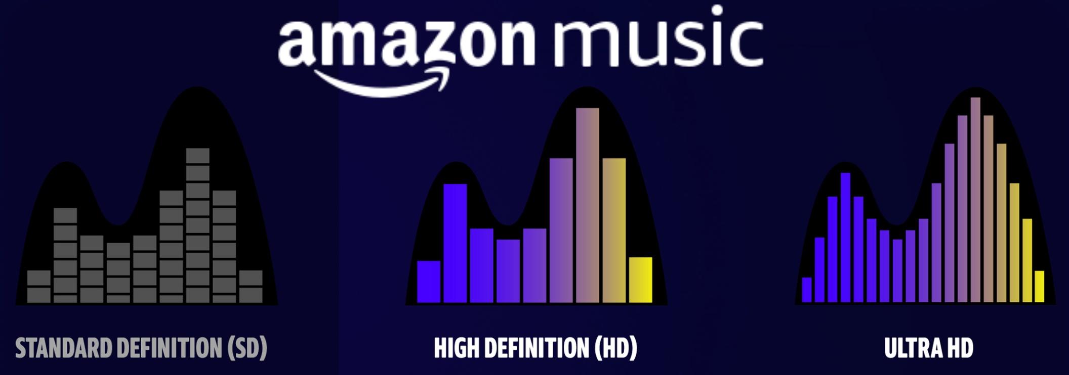 アマゾンプライムミュージックとは